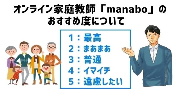 オンライン家庭教師「manabo」のおすすめ度
